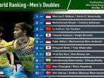 setelah-hong-kong-open-2019-berikut-update-ranking-bwf-terbaru-untuk-wakil-dari-indonesia.jpg