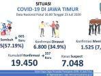 situasi-covid-19-di-jawa-timur-23-juli-2020.jpg