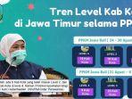 tren-level-kabupaten-kota-di-jawa-timur-selama-ppkm-per-31-agustus-2021.jpg