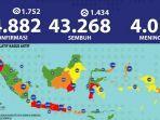 update-virus-corona-di-indonesia-dan-jatim-18-juli.jpg