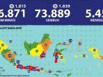 update-virus-corona-di-indonesia-dan-jatim-5-agustus.jpg