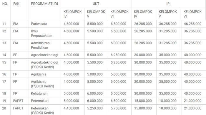 Biaya pendidikan UKT dan IPI Universitas Brawijaya jalur mandiri tahun 2021