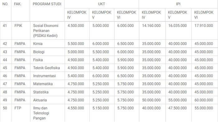 Biaya Pendidikan Universitas Brawijaya (UB) UKT dan IPI UB jalur mandiri 2021