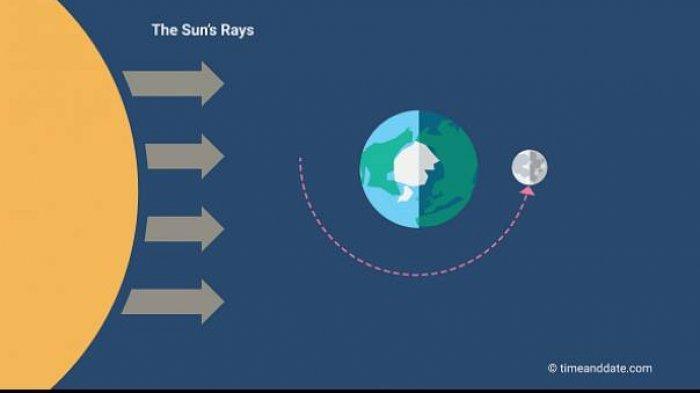 Grafik ini menunjukkan bulan purnama. Bulan purnama pertama di tahun 2021 akan terbit tanggal 28 Januari atau 15 Jumadil Akhir malam nanti, menerangi langit Makkah Arab Saudi, dimana bulan purnama akan tegak lurus diatas Kaabah lepas tengah malam sesudahnya, demikian dilansir Al-Arabiya hari Minggu, (24/01/2021)