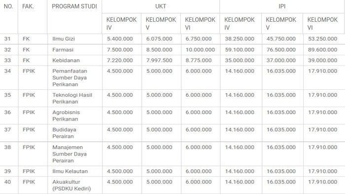 Daftar Biaya Pendidikan Universitas Brawijaya (UB) UKT dan IPI UB jalur mandiri 2021