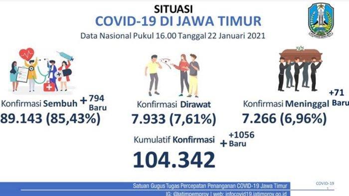 Zona Merah Masih 7 Daerah di Jatim, Dalam Sehari Ini Ada 1.056 Kasus Baru Covid-19