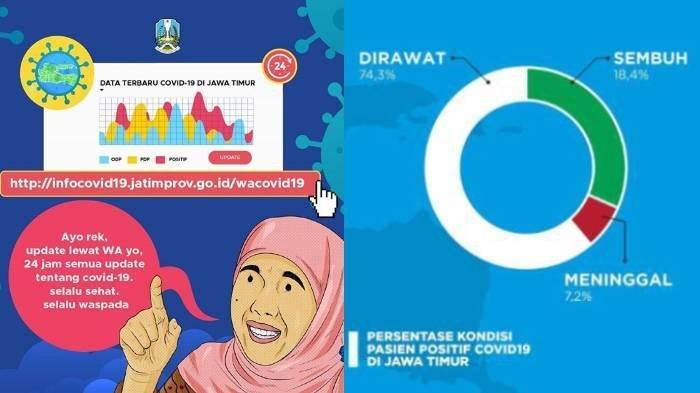UPDATE Virus Corona di Malang Jatim, Surabaya 4 April 2020 Total Sembuh 7, Positif 10, ODP 430 Orang