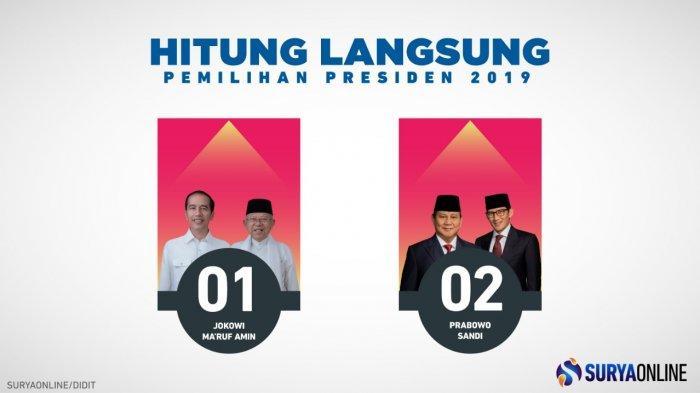 UPDATE REAL COUNT KPU Pilpres 2019 Jokowi Vs Prabowo Kamis Petang 18 April, Petahana Unggul 16,06 %