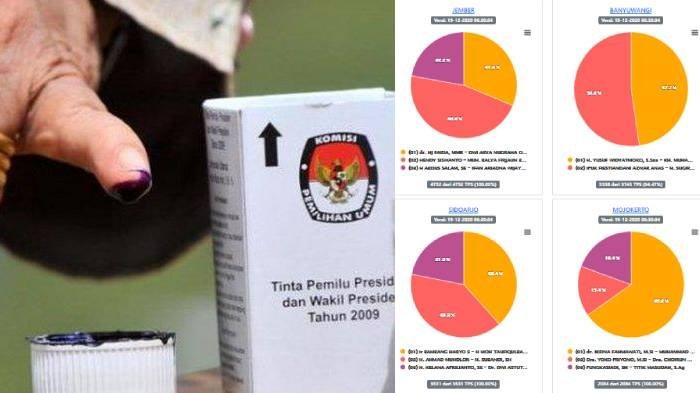Update Real Count Pilkada Malang 2020 Sabtu 19 Desember: Lathifah 41,1% Heri 14,9% Sanusi 44,1 %