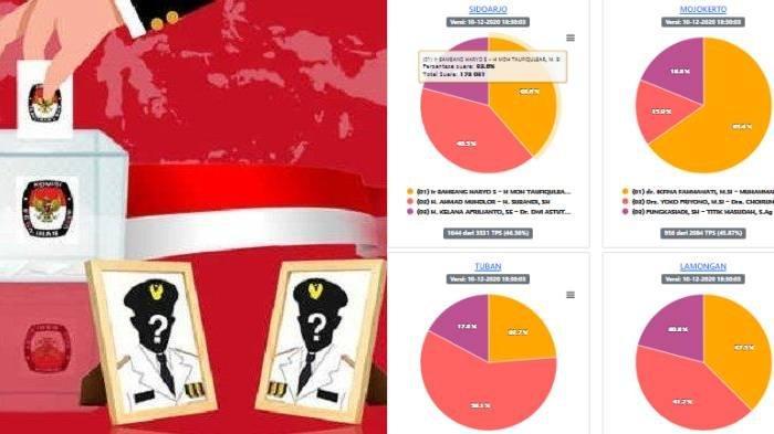 Update Hasil Pilkada Malang & Jatim 2020: Sidoarjo, Pacitan, Sumenep dan Ngawi Paling Tinggi 94,3%