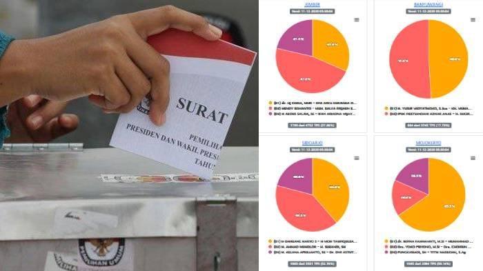 Update Hasil Real Count Pilkada Malang & Jatim 2020: Mojokerto, Tuban & Malang Paling Rendah 11,8%