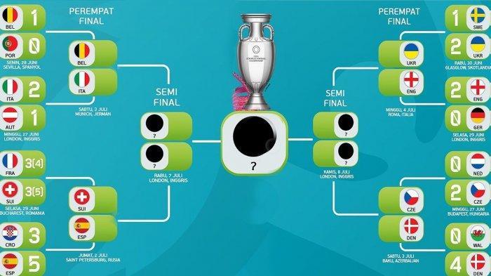 Jadwal Siaran Langsung Pertandingan 8 Besar Euro 2020, Mulai SwissvsSpanyol Malam Ini 23.00 WIB