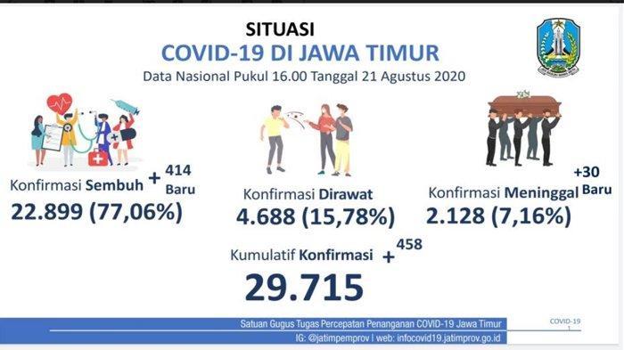 Update Kasus Positif Covid-19 di Jatim, Kembali Melonjak Dipicu Klaster Baru dari Banyuwangi
