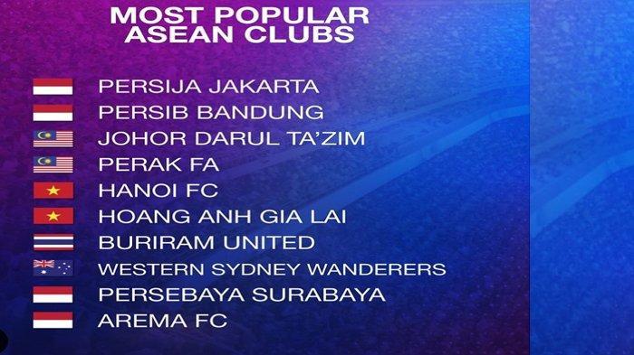 Peringkat Arema FC di Bawah Persebaya, Persib &  Persija, Nominasi Klub Paling Populer Asia Tenggara