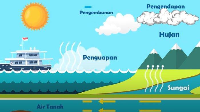 Kunci Jawaban Sd Tvri Kelas 4 6 Selasa 2 Juni 2020 Jelaskan Manfaat Siklus Air Bagi Kehidupan Bumi Surya Malang