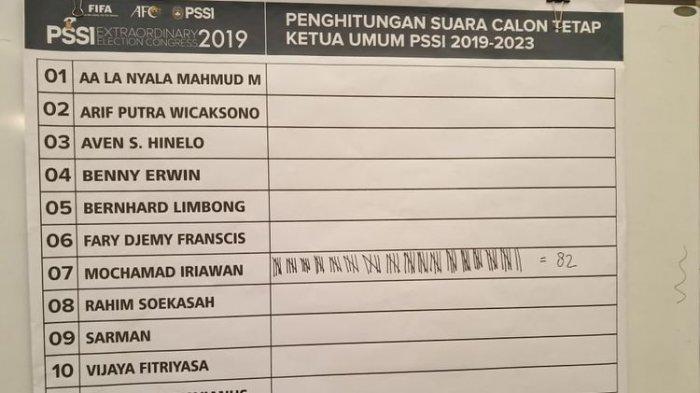 Iwan Bule Jadi Ketua Umum PSSI Periode 2019-2023, Begini Harapan Pelatih Persebaya, Aji Santoso
