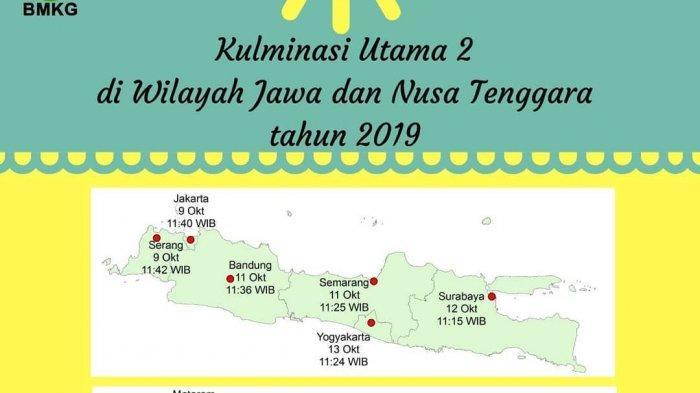 Cara Saksikan Hari Tanpa Bayangan di Surabaya pada 12 Oktober 2019, Catat! Hanya Berlangsung 2 Menit