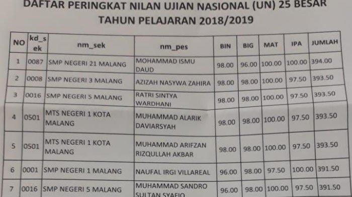 Nilai Rata-Rata UNBK SMP Tertinggi Kota Malang Disabet SMP Unggulan Al-Ya'lu