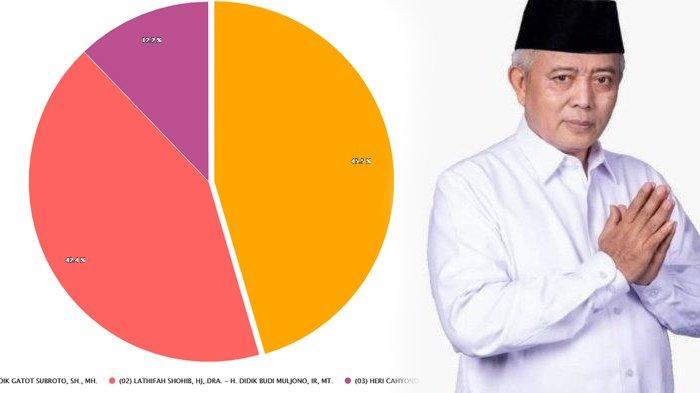 Perolehan Sementara Hasil Pilkada Malang 2020, Data Masuk 30,63%, Sanusi Pimpin dengan 164437 Suara