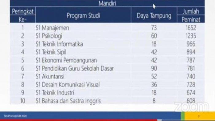 Seleksi Mandiri UM 2021 Ada Skema Prestasi, Nilai UTBK dan Portofolio Rapor Jadi Syarat