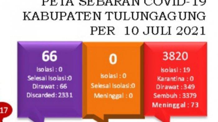 Semua Kecamatan di Tulungagung Zona Merah,Diperkirakan Puncak Kasus Covid-19 Terjadi Pekan Depan