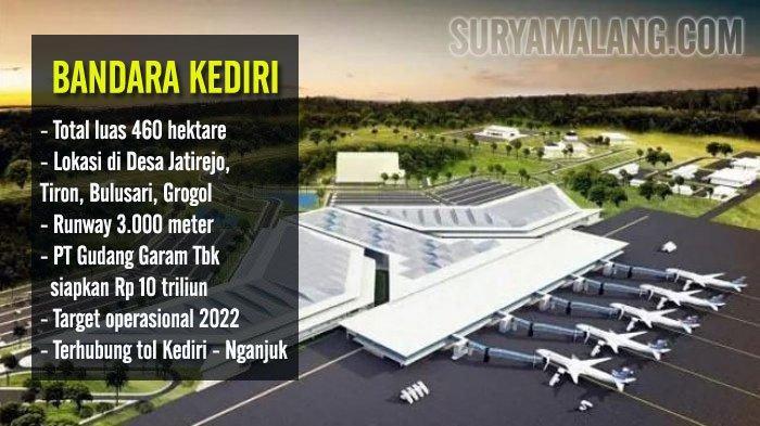 Pt Gudang Garam Biayai Proyek Bandara Kediri Pemerintah Yang Mengelola Untuk Periode Tertentu Surya Malang