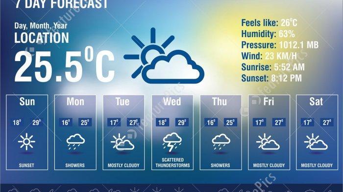 Ramalan Cuaca BMKG Kota Malang, Batu dan Surabaya Rabu 3 April 2019, Waspadai Hujan dan Kabut