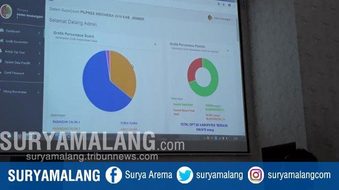 Real Count Pilpres 2019, Jokowi Unggul Sementara Berdasarkan Sistem Rekapitulasi Bakesbang Jember