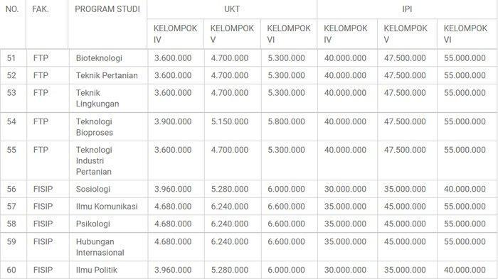 Tabel Biaya Pendidikan Universitas Brawijaya (UB) UKT dan IPI UB jalur mandiri 2021