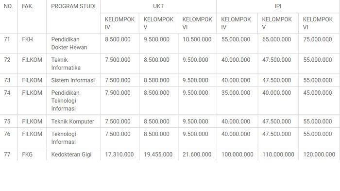 Tabel lengkap Biaya Pendidikan Universitas Brawijaya (UB) UKT dan IPI UB jalur mandiri 2021