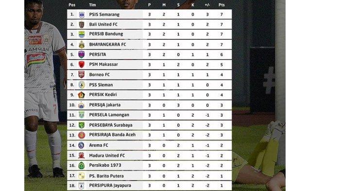 Tabel poin klasemen sementara Liga 1 2021 pekan ke-3