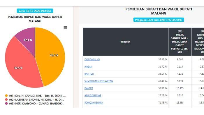 Update Real Count Hasil Pilkada Malang 2020 Data 34,45%, Sanusi 45,5%, Lathifah 42,5%, Heri 12,1%
