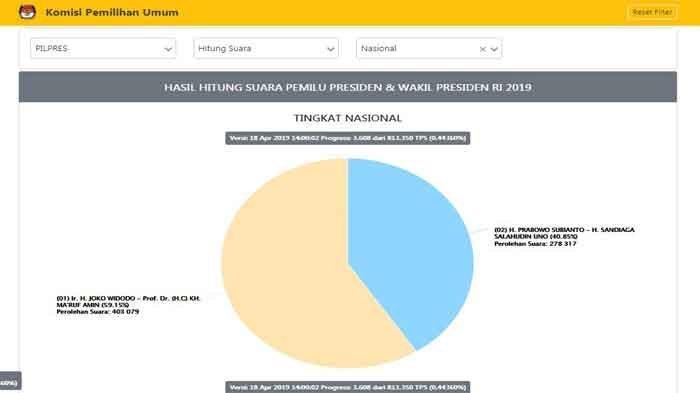 UPDATE REAL COUNT KPU Hitungan Suara Pilpres 2019 Baru, Data Masuk 0,44%, Jokowi Menang 59 %