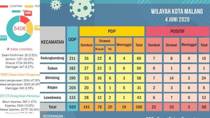 UPDATE Virus Corona Malang & Jatim Kamis 4 Juni 2020: Ada 5 Pasien Baru Covid-19 Dari Kota Malang