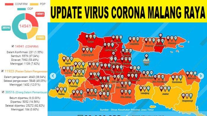 Update Virus Corona Malang Raya dan Jatim Kamis 9 Juli 2020: Bertambah 44 Pasien Covid-19 Baru