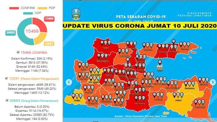 Update Virus Corona Malang Raya & Jatim Jumat 10 Juli 2020: Total 736 Pasien Covid-19, Sembuh 190