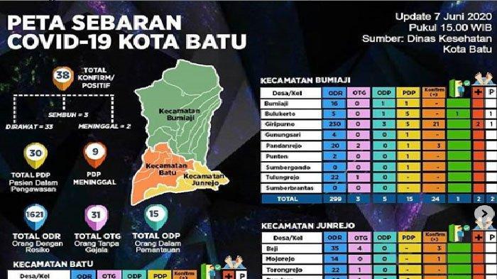 Update Virus Corona Malang Raya & Jatim Senin 8 Juni 2020: Total Ada 209 Pasien Covid-19, Sembuh 64