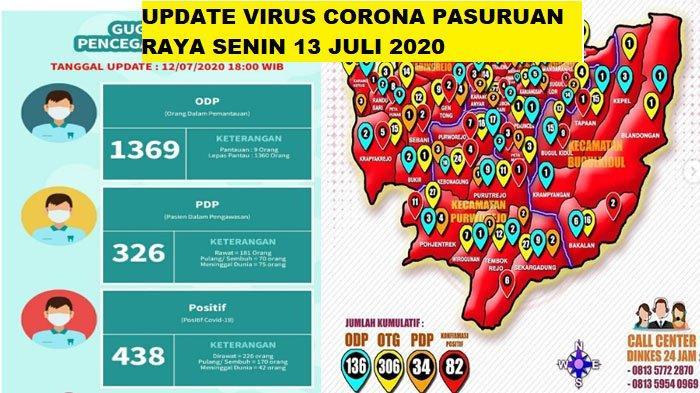 Update Virus Corona Pasuruan, Malang Raya & Jatim Senin 13 Juli: Ada 521 Pasien Covid-19, Sembuh 200