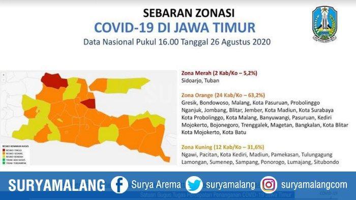 Zona Merah Covid-19 di Jatim Tinggal 2 Daerah, Kematian Terbanyak di Kota Malang