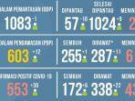 data-covid-19-kota-malang-per-26-juli-2020.jpg