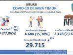 kasus-covid-19-di-jatim-per-21-agustus-2020.jpg