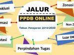 syarat-pengertian-jalur-ppdb-2020-zonasi-afirmasi-perpindahan-tugas-orangtuawali-prestasi.jpg
