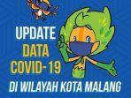update-virus-corona-di-malang-jatim-kamis-3-juni-2021-positif-covid-19-6701-sembuh-6057.jpg