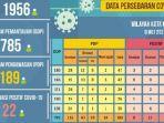 update-virus-corona-di-malang-jatim-minggu-10-mei-2020total-ada-71-positif-covid-19-sembuh-22.jpg