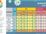 update-virus-corona-di-malang-jatim-rabu-27-mei-2020-total-ada-119-pasien-covid-19-sembuh-39.jpg