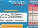 update-virus-corona-di-malang-raya-jatimtotal-ada-101-pasien.jpg
