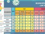update-virus-corona-malang-jatim-kamis-4-juni-2020-ada-5-pasien-baru-covid-19-dari-kota-malang.jpg