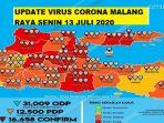 update-virus-corona-malang-raya-dan-jatim-senin-13-juli-2020-bertambah-28-pasien-covid-19-baru.jpg