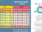update-virus-corona-malang-raya-jatim-senin-15-juni-2020-total-ada-269-pasien-covid-19-sembuh-96.jpg