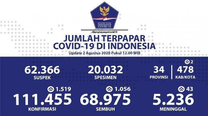 BREAKING NEWS: Tambah 1.519, Jumlah Kasus Virus Corona di Indonesia Jadi 111.455 per 2 Agustus 2020